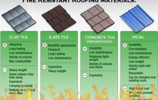 ADCO - Fire Resistant Roofing Materials