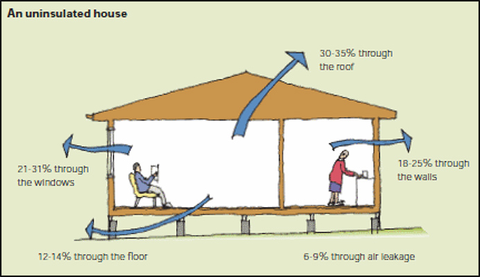Understanding roofing insulation